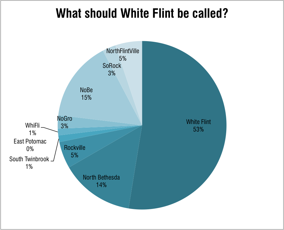 Results of our informal poll about the rebranding of White Flint.