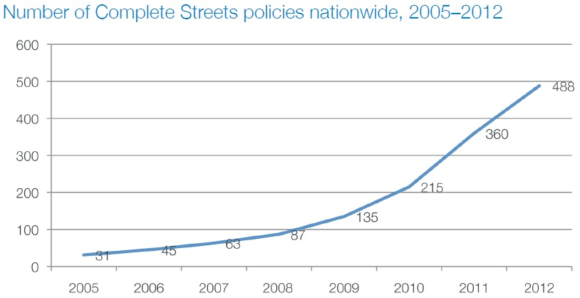 Number of Complete Streets policies