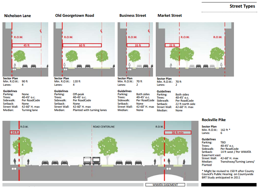 Many proposed street types for White Flint don't include bike lanes.