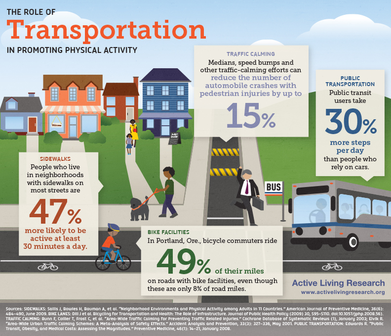 ALR_Infographic_Transportation_July2012