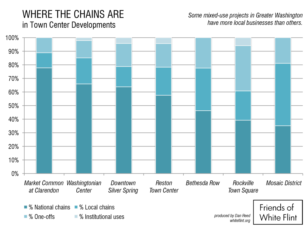 The distribution of chains vs. local businesses at 7 DC-area town center projects.