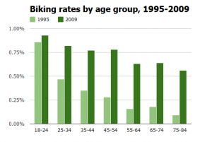 biking-rates-by-age
