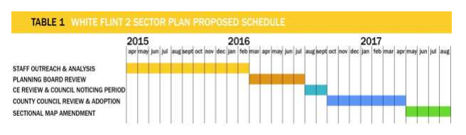Timetable for WF2 Planning Process from M-NCPPC